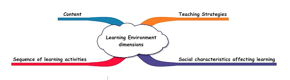 Cognitive-Apprenticeship-Framework-of-the-Learning-Environment