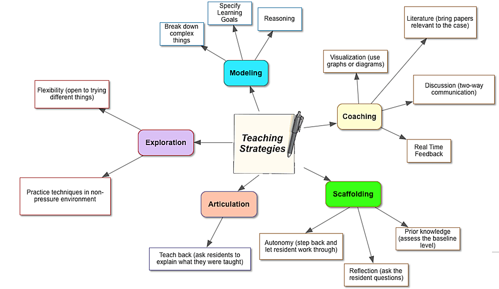 The-Teaching-Strategies-Most-Commonly-Mentioned-by-Residents-About-the-Best-Faculty-Educators