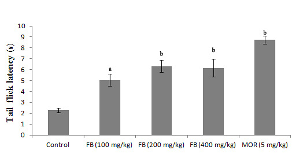 Effects-of-F.-bengalensis-bark-extract-on-tail-flick-latency-in-mice-(n=eight)
