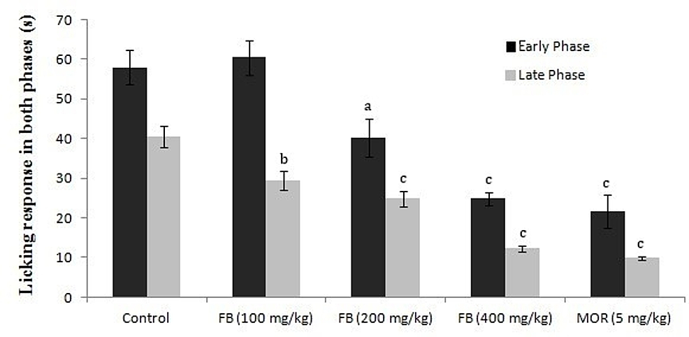 Effects-of-F.-bengalensis-bark-extract-on-the-early-and-late-phases-of-formalin-induced-pain-response-in-mice-(n=eight)