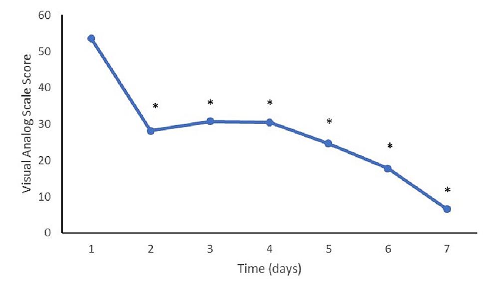 Visual-analog-scale-at-follow-up