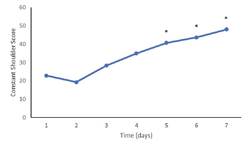 Constant-shoulder-scores-at-follow-up