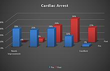Article box f24bd7c018a411e89c09cd9924526d10 cardiac arrest