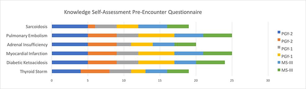 Knowledge-Self-Assessment-Pre-encounter-Questionnaire