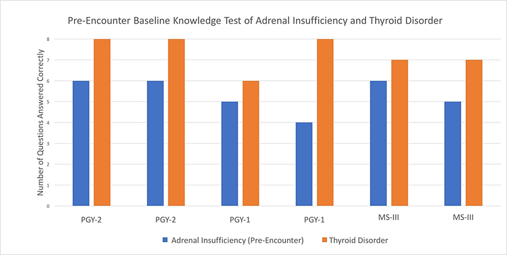 Pre-encounter-Knowledge-Test-Comparison-of-Adrenal-Insufficiency-and-Thyroid-Disorder