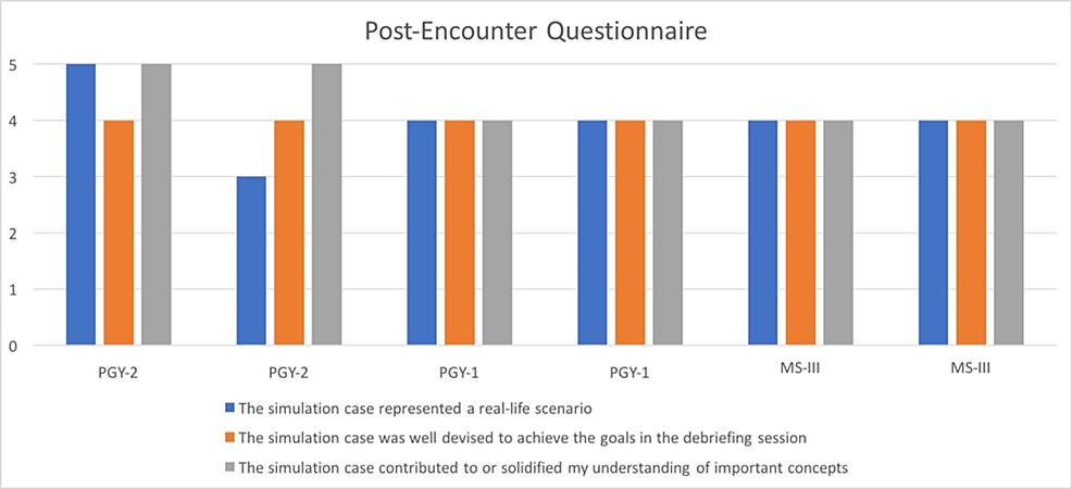 Post-encounter-Questionnaire