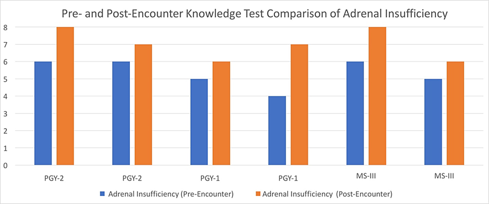 Pre--and-Post-encounter-Knowledge-Test