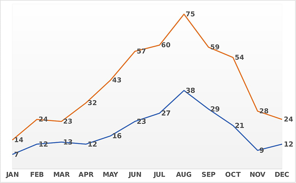 Distribution-of-laboratory-confirmed-malaria-cases-and-physician-notifications-by-month-in-Qatar,-2016