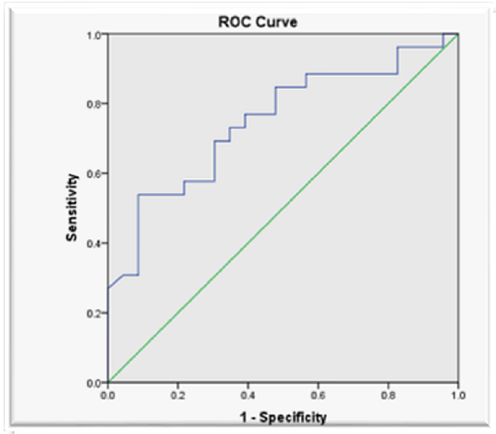 Receiver-operating-characteristic-(ROC)-curve-for-internal-jugular-vein/common-carotid-artery-(IJV/CCA)-ratio-in-predicting-a-central-venous-pressure-(CVP-)-<-10-cm-H2O-(area-under-the-curve-=-0.748)