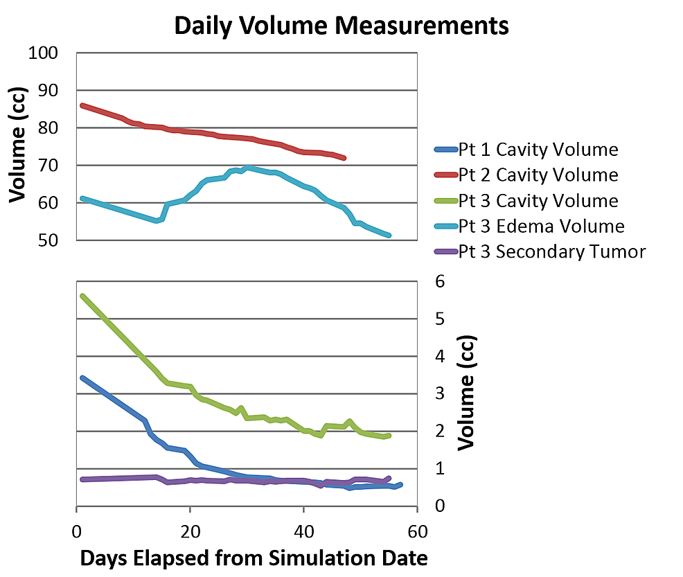 Trends-of-Simulation-and-Daily-Fraction-Volumes