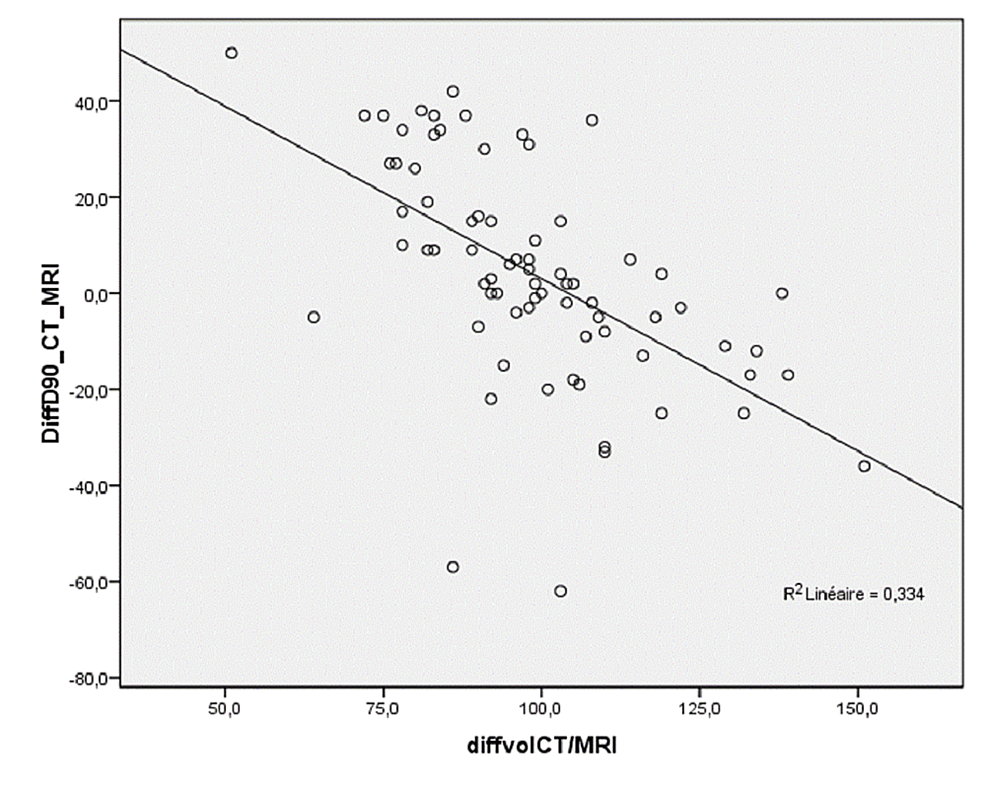 Correlation-between-the-difference-in-prostate-volume-between-CT-and-MRI-(in-%)-on-day-30-and-the-difference-in-D90-between-CT-and-MRI-(in-Gy)-on-day-30.