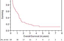Article box 698fc9402e1211e881899bf949354dc1 figure 1 overall survival for all patients