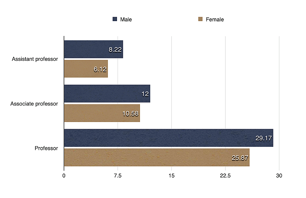 Gender-wise-comparison-of-h-index-for-different-academic-ranks.