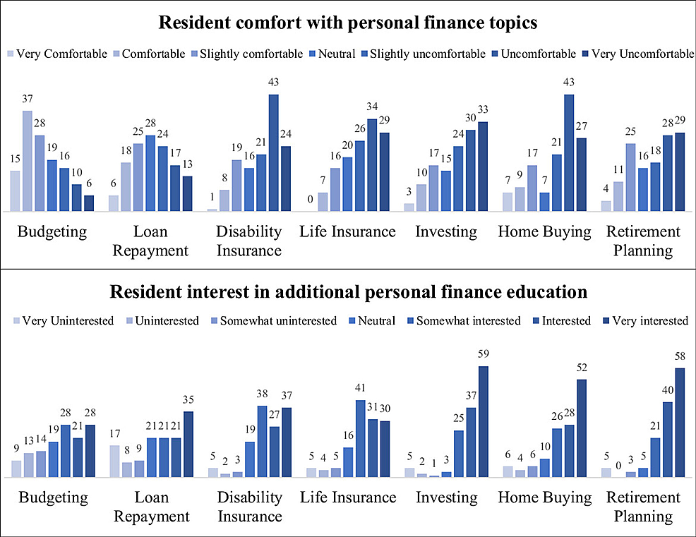 Respondent-comfort-levels-and-interests-in-personal-finance-topics.