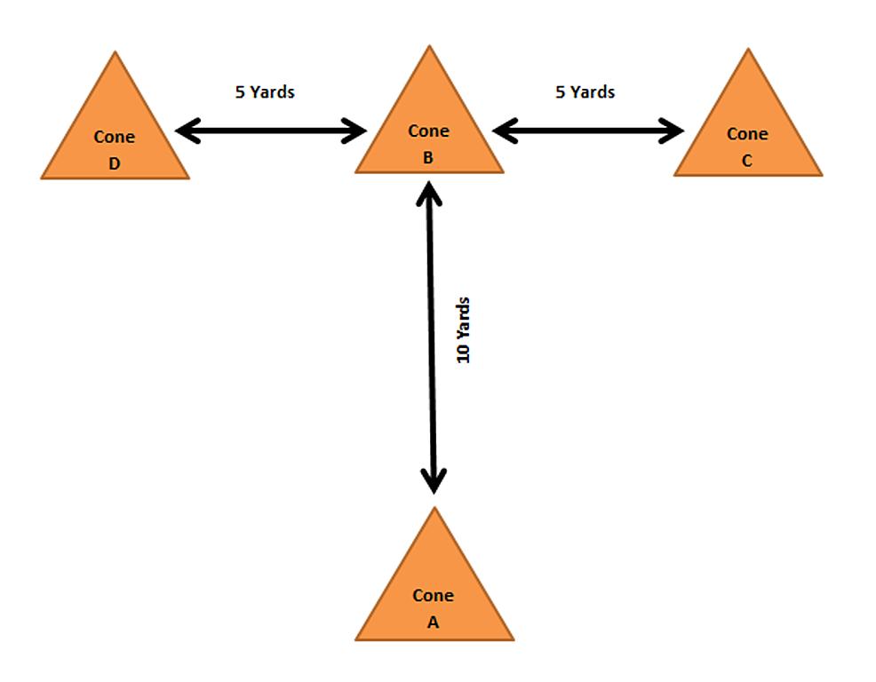 Agility-T-test-protocol