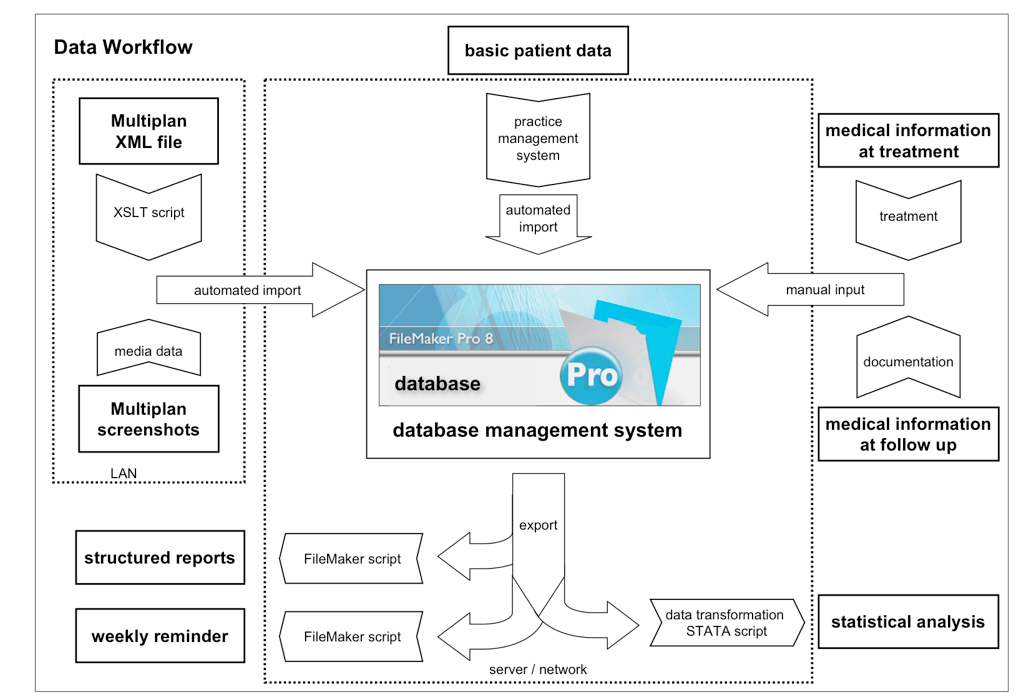 Cureus Implementation Of A Medical Database System For A Radiosurgery Center