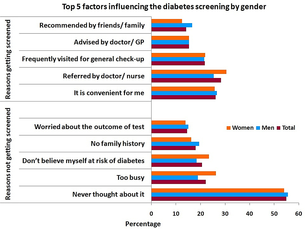 Top-5-Influencing-Factors-for-Diabetes-Screening-Among-Participants-by-Gender