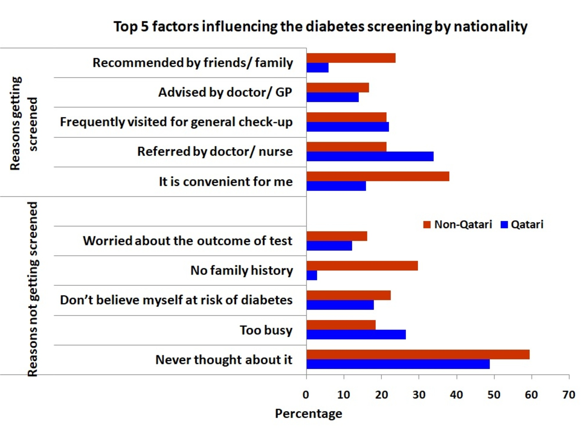 Cureus | Public Awareness and Perceptions about Diabetes in