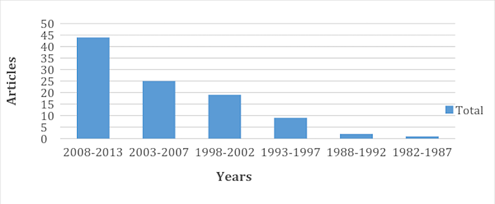 Five-year-interval-for-the-top-100-cited-hepatic-magnetic-resonance-imaging-(MRI)-articles
