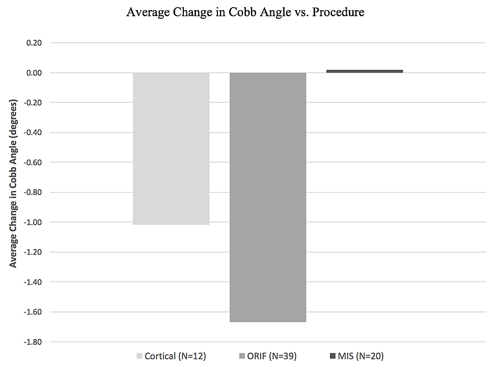 Bar-graph-demonstrating-average-change-in-Cobb-angle-of-each-surgical-technique.-Positive-values-indicate-proximal-junction-kyphosis-(PJK).