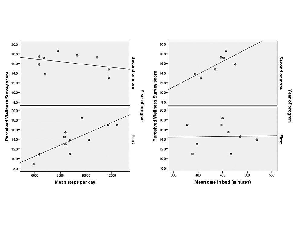 Respective-scatter-plot-of-average-step-count-and-time-in-bed,-by-postgraduate-year-of-training