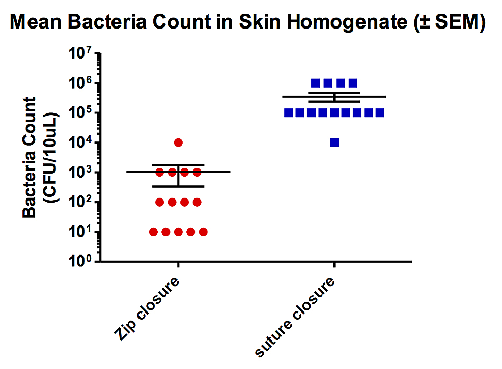 Comparison-of-suture-vs.-zip-type-device-for-amount-of-bacteria-in-skin-homogenate.