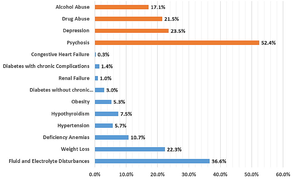 Distribution-of-comorbidities-in-bulimia-nervosa-patients