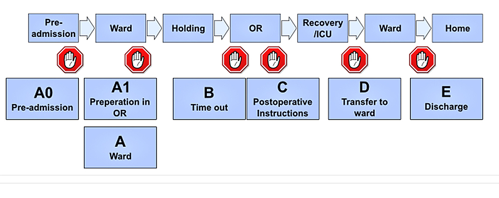 Surgical-patient-safety-system.