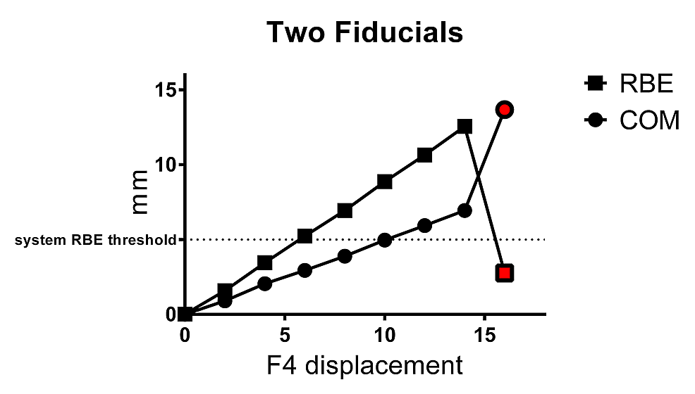 Mean±SD-RBE-and-COM-values-obtained-for-two-fiducial-array-with-displacement-of-one-fiducial-(F4)
