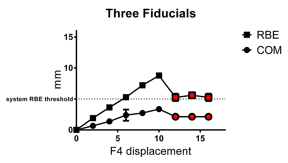 Mean±SD-RBE-and-COM-values-obtained-for-three-fiducial-array-with-displacement-of-one-fiducial-(F4)