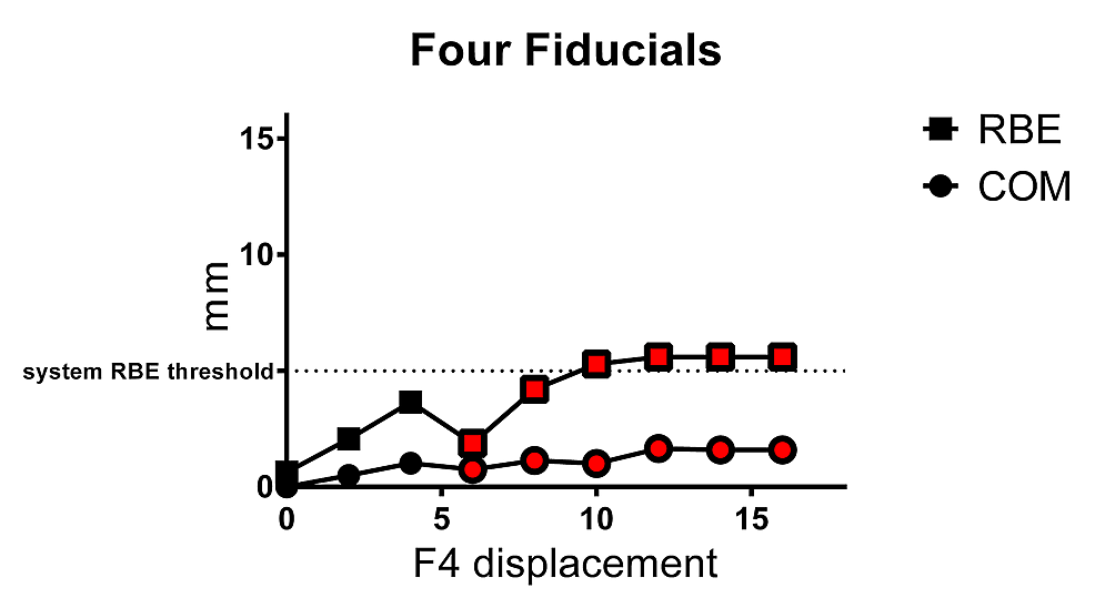 Mean±SD-RBE-and-COM-values-for-four-fiducial-array-with-displacement-of-one-fiducial-(F4)