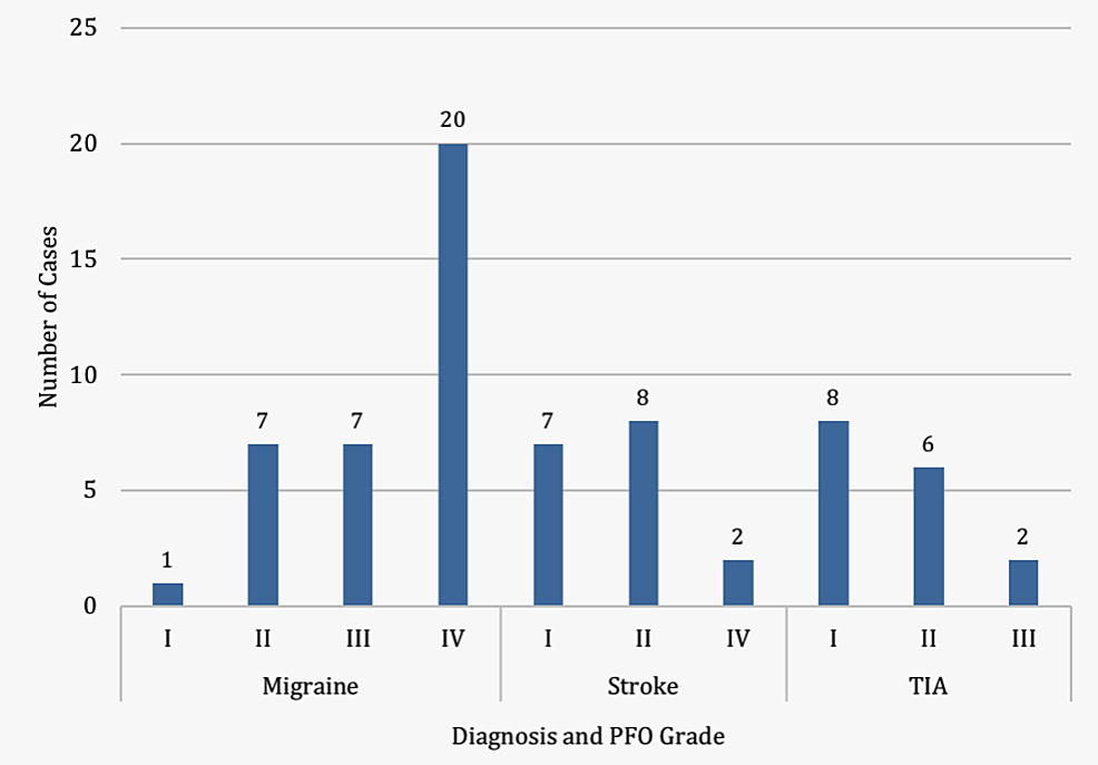Number-of-low--and-high-grade-patent-foramen-ovale-(PFOs)-in-patients-with-migraine-with-aura,-stroke,-and-transient-ischemic-attack-(TIA)