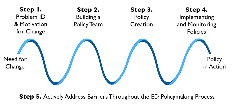 Five-steps-for-emergency-department-(ED)-policy-development.