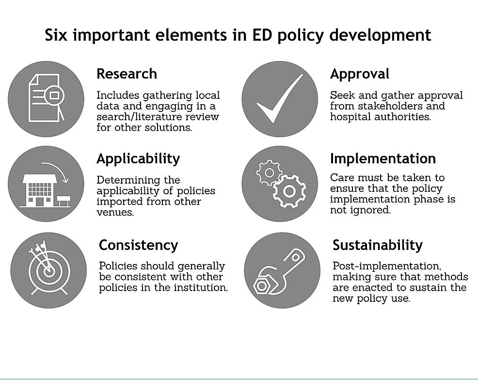 Six-important-elements-in-emergency-department-(ED)-policy-development.