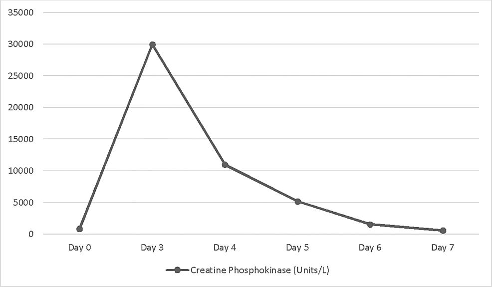Trends-in-creatine-phosphokinase-levels-during-hospitalization