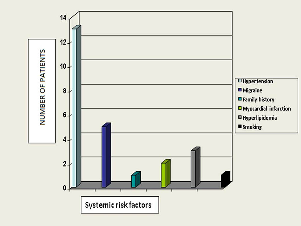 Distribution-of-systemic-risk-factors-in-study-patients