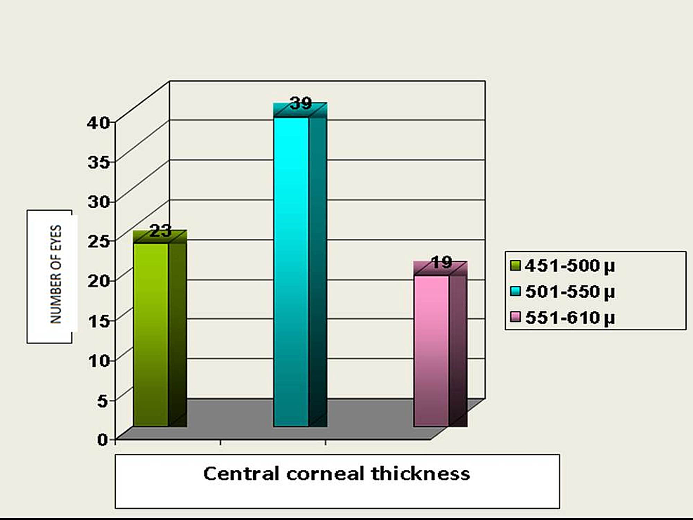 Distribution-of-central-corneal-thickness-(microns)-in-study-patients