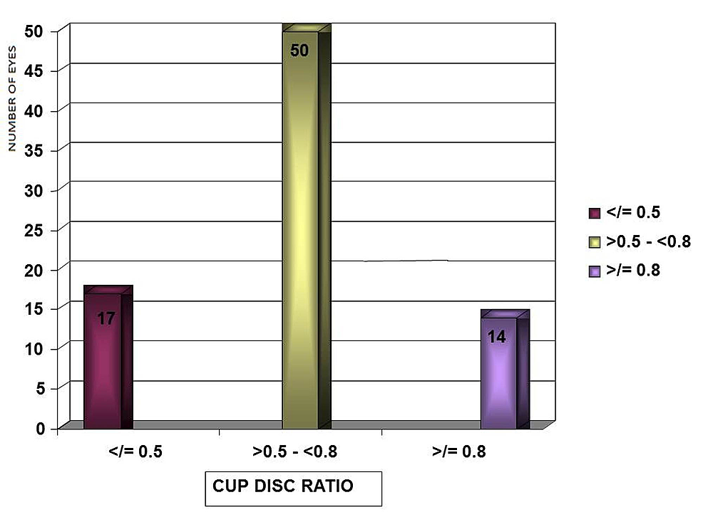 Distribution-of-cup-disc-ratio-in-study-patients