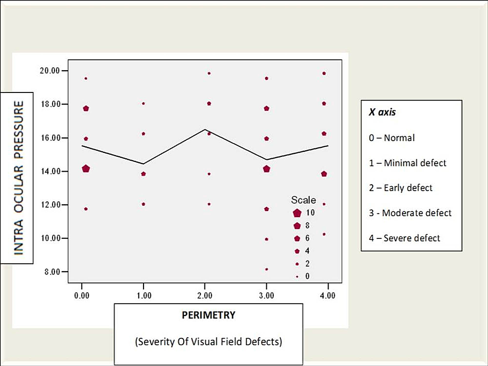 Correlation-between-intraocular-pressure-(mmHg)-and-field-defect-in-study-patients