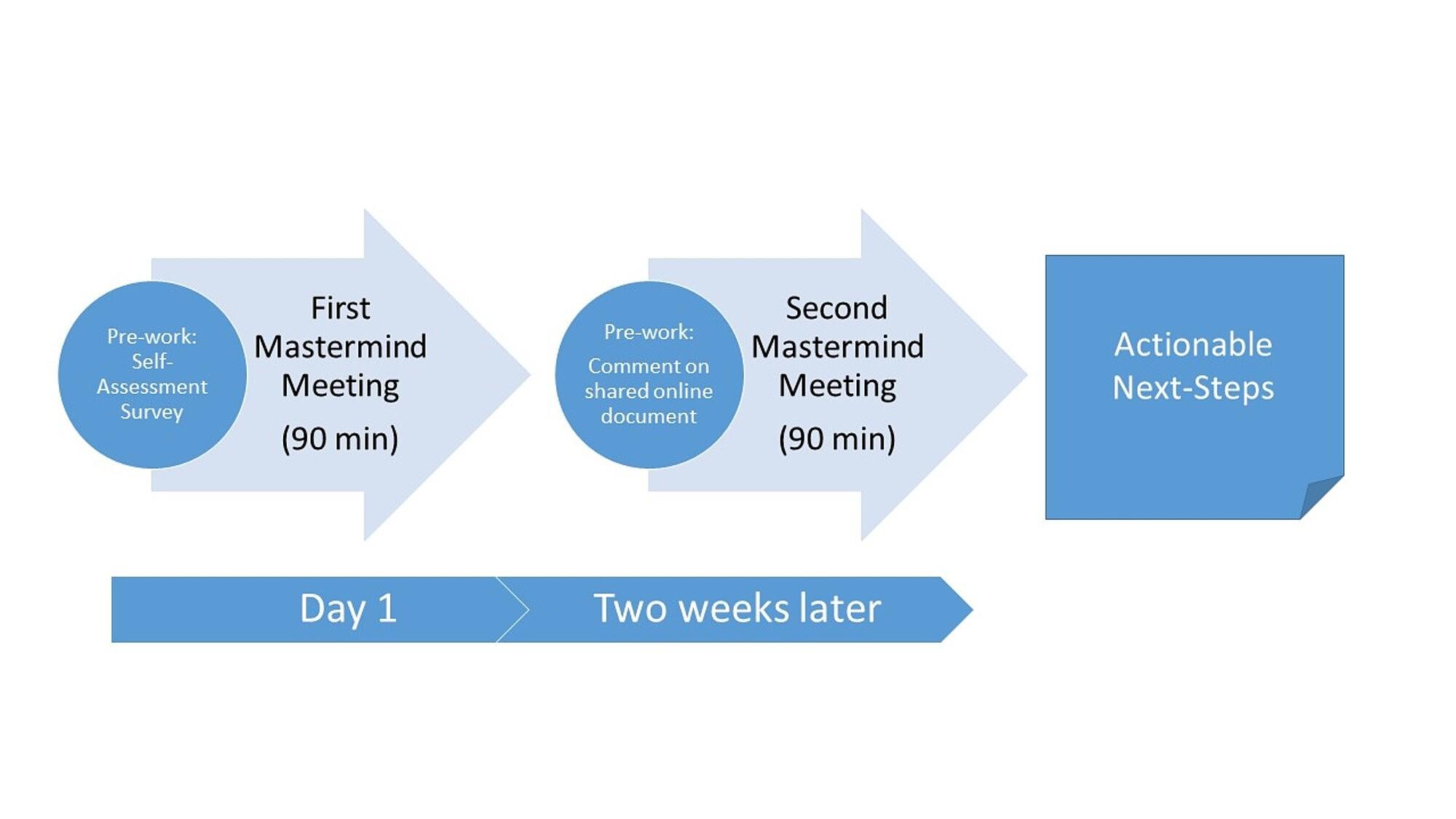 Cureus | Online Mastermind Groups: A Non-hierarchical Mentorship ...