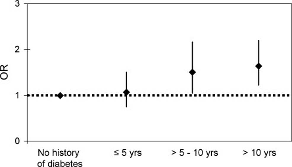 Relationship-between-duration-of-diabetes-mellitus-and-risk-of-developing-atrial-fibrillation.