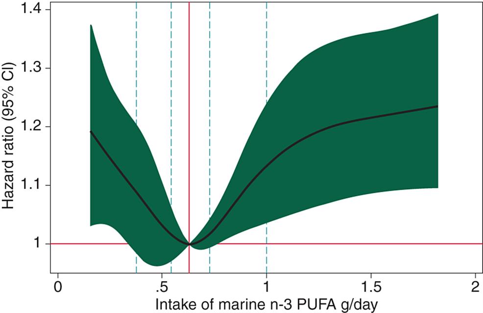 A-U-shaped-association-between-consumption-of-n-3-fatty-acids-and-development-of-atrial-fibrillation.