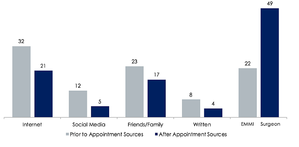 Number-of-survey-respondents-who-utilized-each-source-prior-to-their-first-appointment-with-the-surgeon,-and-after-their-initial-appointment.-Plastic-surgery-providers-are-shown-as-a-source-after-the-initial-meeting.
