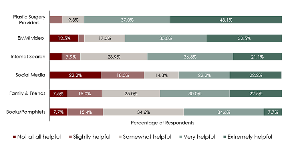 Likert-type-rankings-of-helpfulness-for-various-information-sources-as-rated-by-survey-respondents.