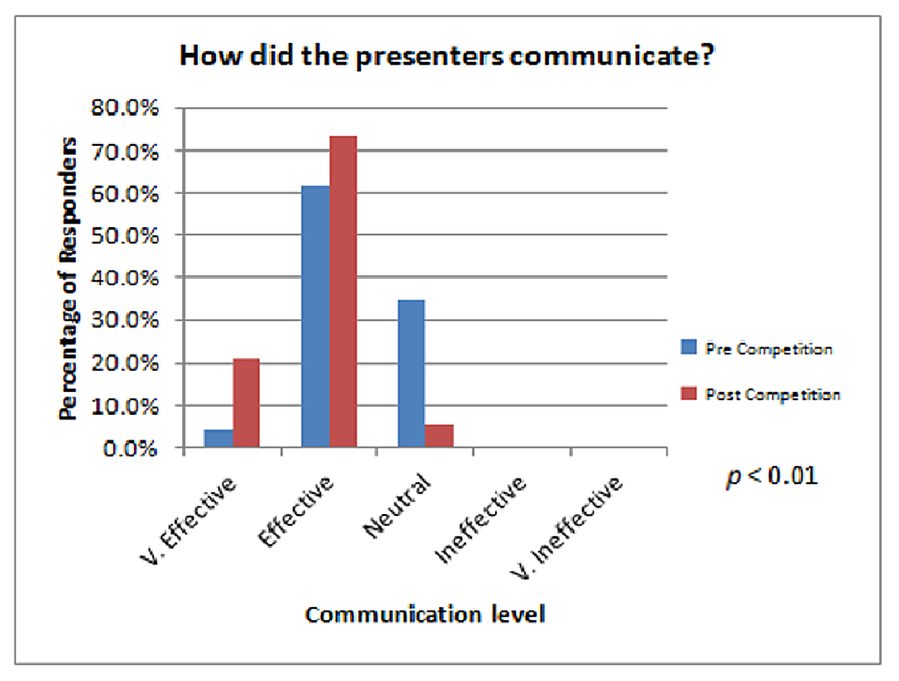 Audience-survey-results-concerning-how-well-the-presenters-communicated-both-before-and-after-the-course.