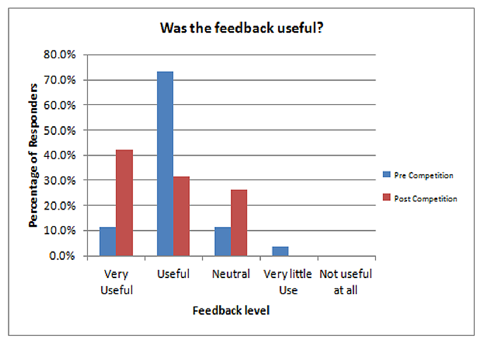 Audience-survey-results-concerning-how-useful-the-feedback,-given-at-the-end-of-each-presentation,-was.