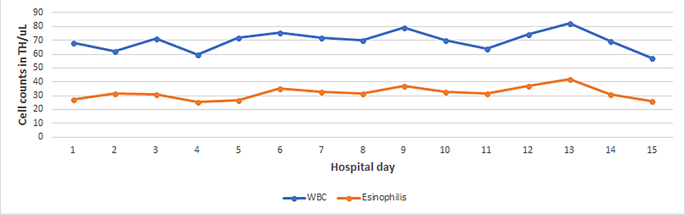 WBCs-and-eosinophils-trend-during-admission