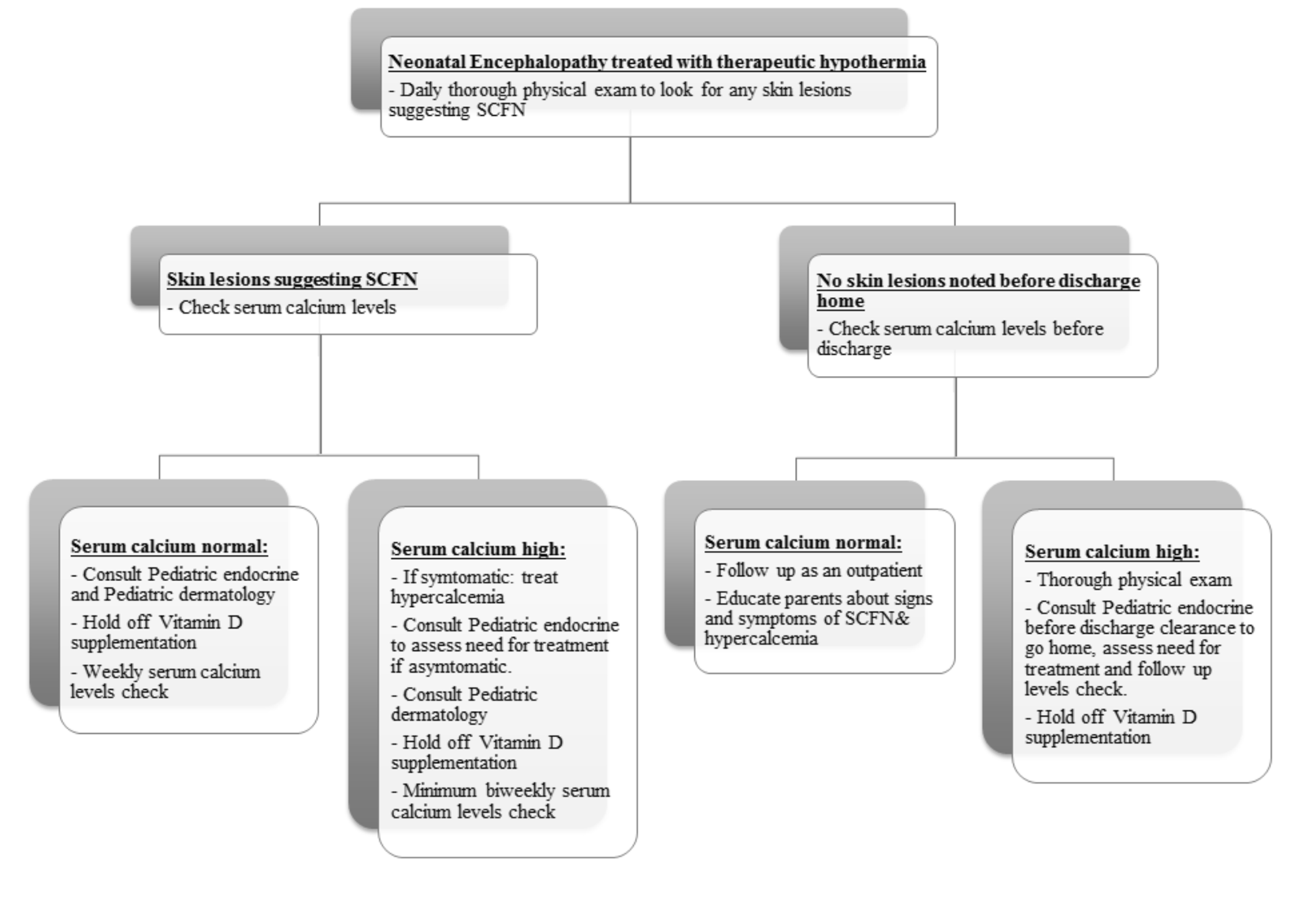 Suggested-diagnostic-and-management-algorithm-for-subcutaneous-fat-necrosis