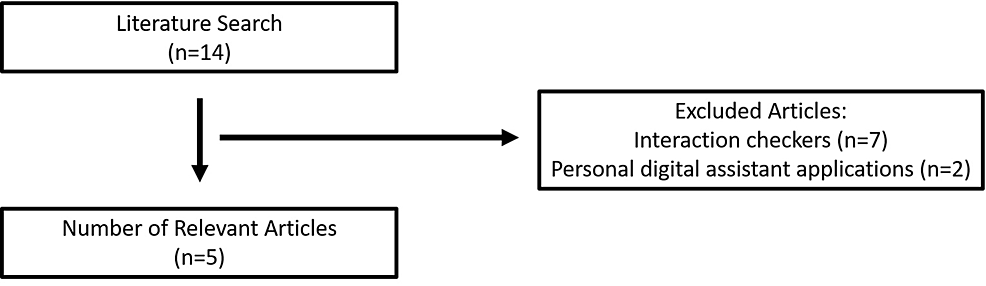 Search-flow-diagram