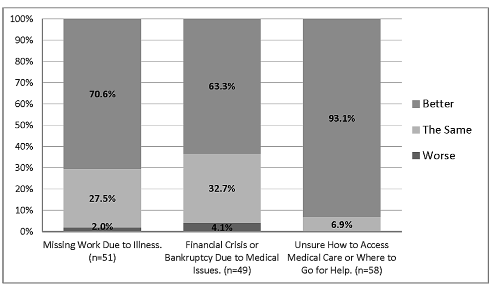 Financial-Outcomes-of-Patients-Receiving-Medical-Care-in-the-Free-Clinic